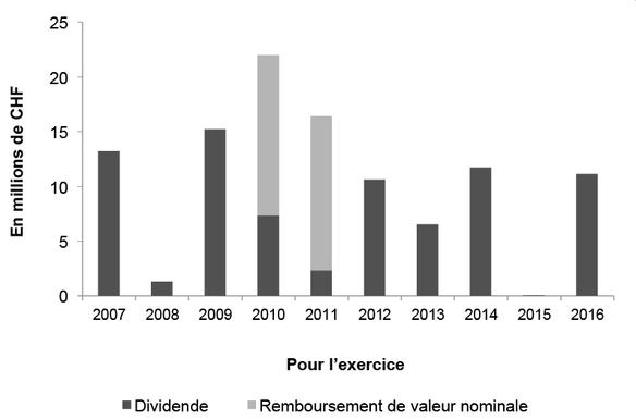 Evolution de la distribution totale